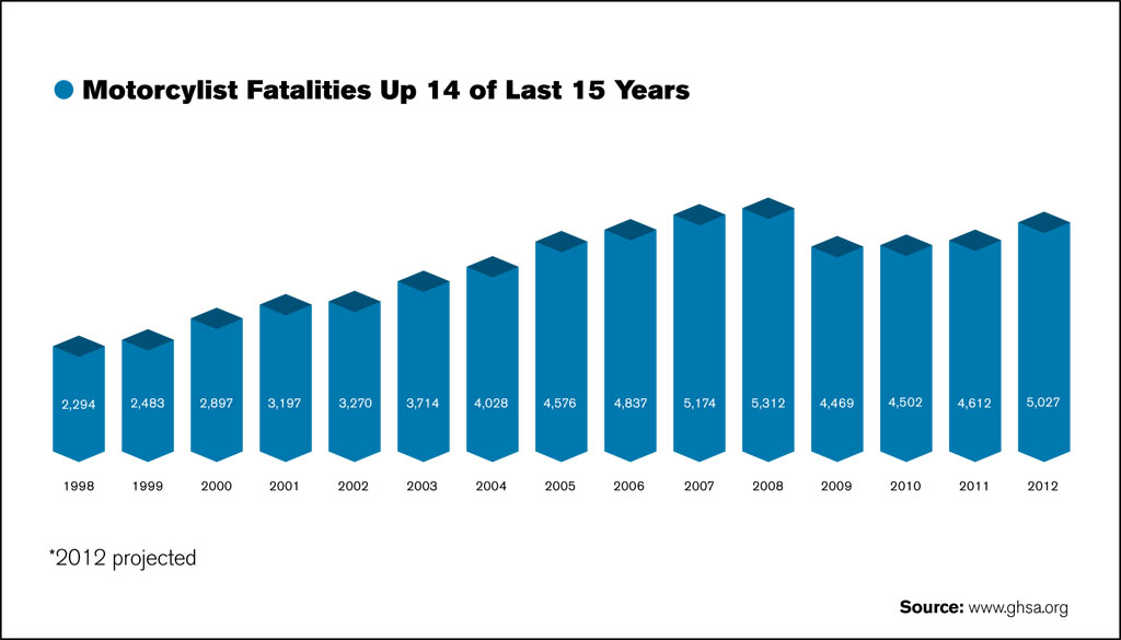 042413-motorcycle-fatalities-1998-2012