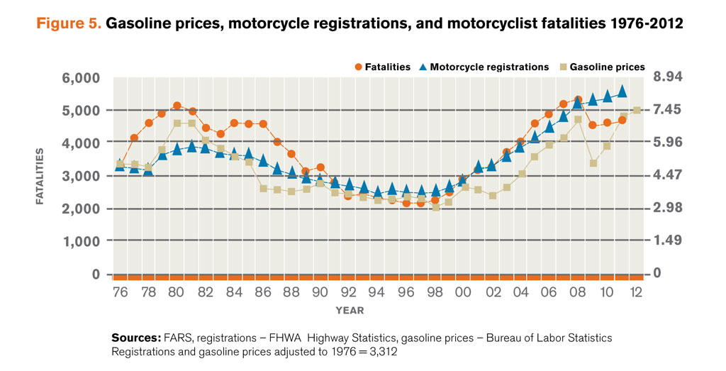 042413-motorcycle-fatalities-vs-gas-vs-registrations