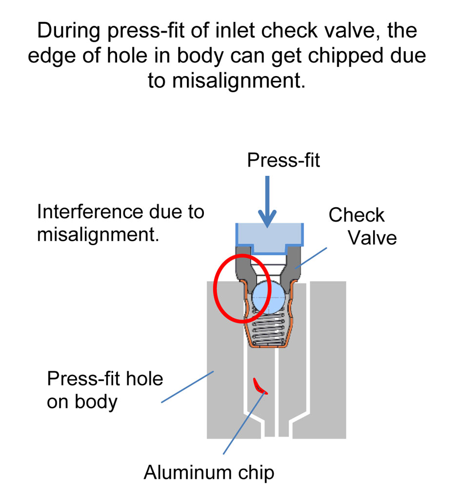 pressure hole Pressure loss through perforated plate pressure loss can be estimated beyond the range of the data on the basis of the ratio of the hole dia d (in.