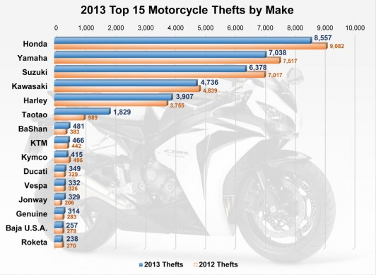 061014-motorcycle-thefts-by-make