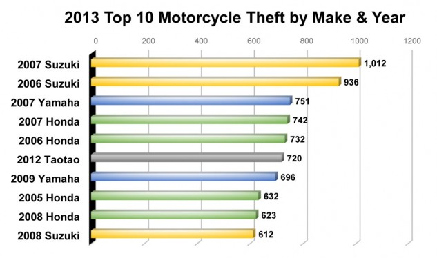 061014-motorcycle-thefts-by-make-and-year