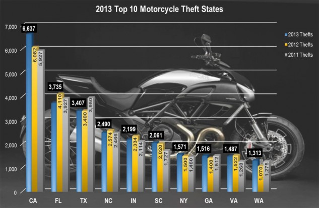 061014-top-states-for-motorcycle-thefts