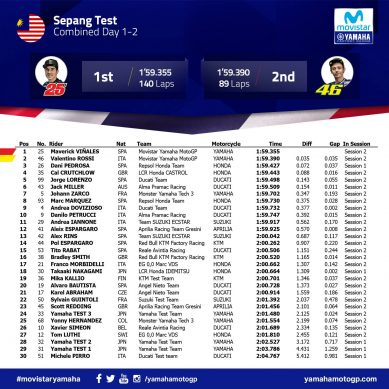 Sepang MotoGP Test_Combined Results_Day 1-2
