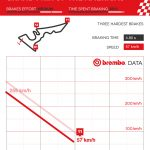 Brembo MotoGP Brake Facts