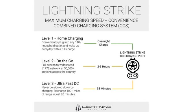 Lightning Motorcycles Strike Charging